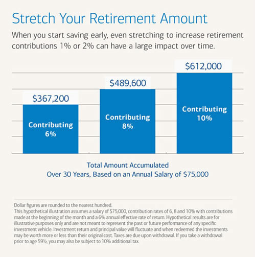 stretch-your-retirement-amount_500-merrill